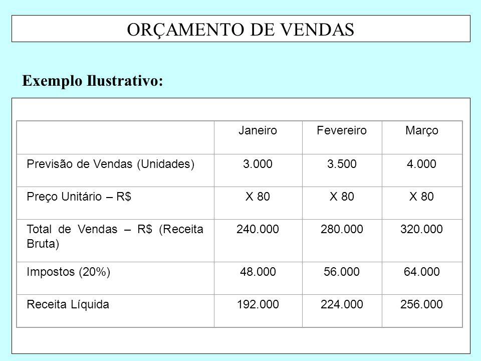 ORÇAMENTO DE VENDAS Exemplo Ilustrativo: JaneiroFevereiroMarço Previsão de Vendas (Unidades)3.0003.5004.000 Preço Unitário – R$X 80 Total de Vendas –