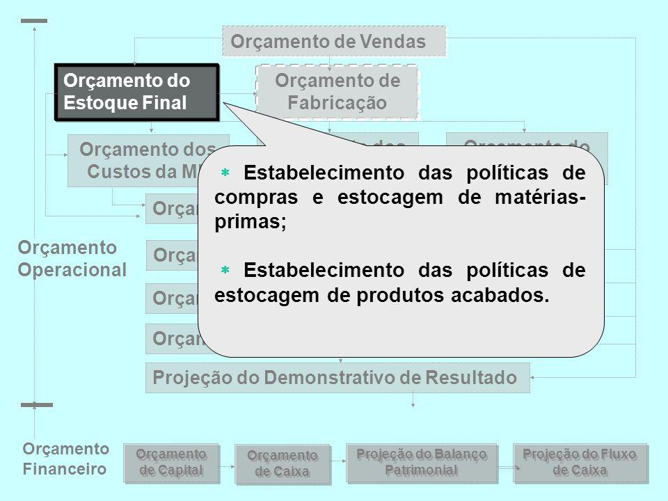 ORÇAMENTO DAS DESPESAS Exemplo Ilustrativo: JaneiroFevereiroMarço Despesas Variáveis R$  Comissão de vendas 9.00010.50012.000  Frete 3.0003.5004.000 Total Variável12.00014.00016.000