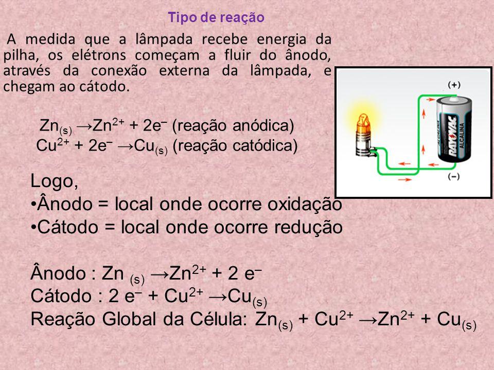 Tipo de reação A medida que a lâmpada recebe energia da pilha, os elétrons começam a fluir do ânodo, através da conexão externa da lâmpada, e chegam a