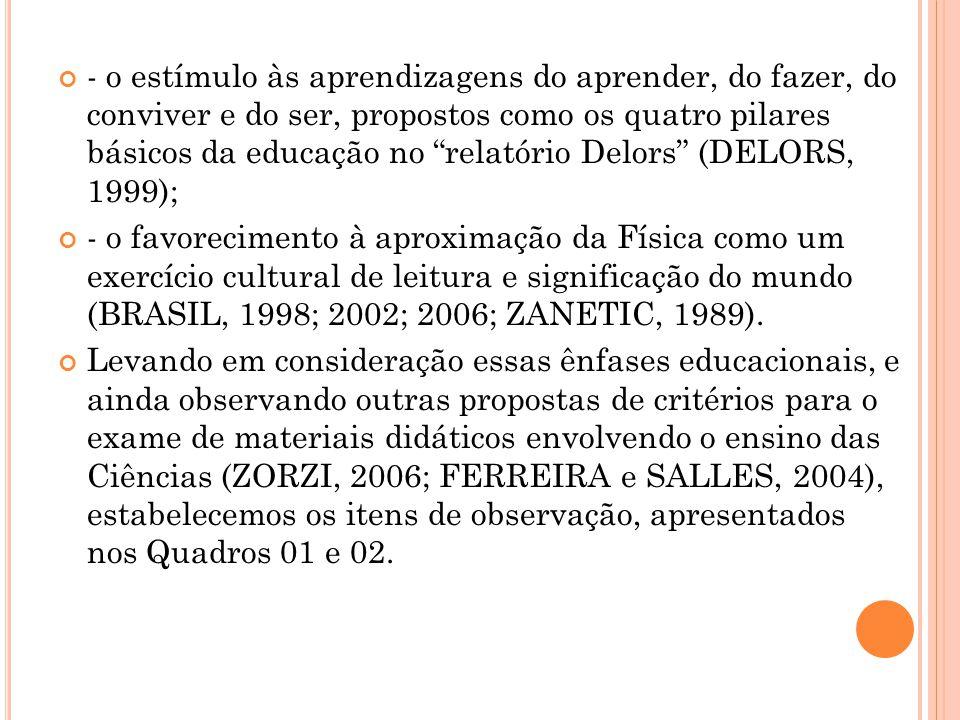 Quadro 01: Itens utilizados como referência para as análises dos livros didáticos em sua apresentação do conteúdo.