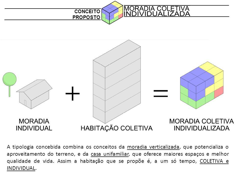 CONCEITO PROPOSTO A tipologia concebida combina os conceitos da moradia verticalizada, que potencializa o aproveitamento do terreno, e da casa unifami