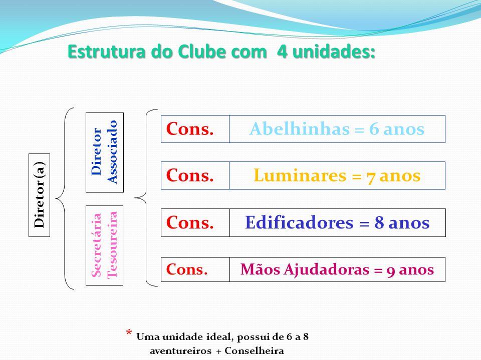 Estrutura do Clube com 4 unidades: Luminares = 7 anos Abelhinhas = 6 anos Edificadores = 8 anos Mãos Ajudadoras = 9 anos Diretor (a) Diretor Associado Secretária Tesoureira Cons.