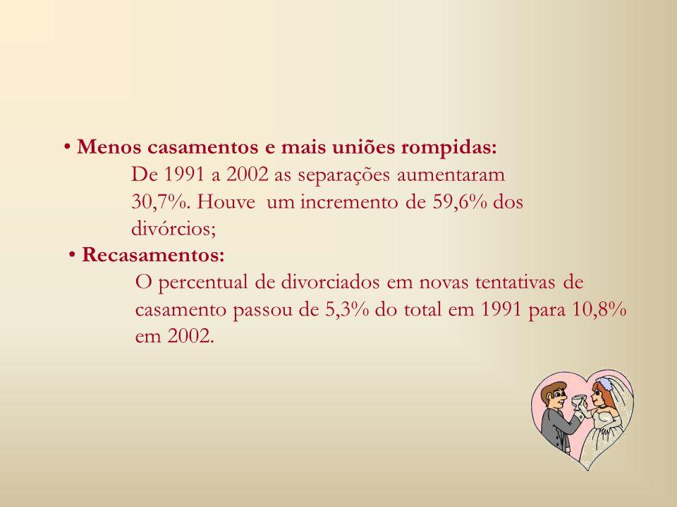 Menos casamentos e mais uniões rompidas: Recasamentos: De 1991 a 2002 as separações aumentaram 30,7%.