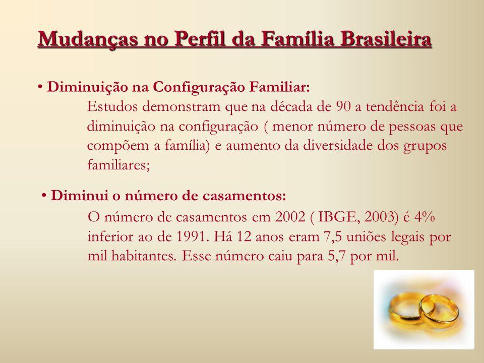 Mudanças no Perfil da Família Brasileira Diminuição na Configuração Familiar: Diminui o número de casamentos: Estudos demonstram que na década de 90 a tendência foi a diminuição na configuração ( menor número de pessoas que compõem a família) e aumento da diversidade dos grupos familiares; O número de casamentos em 2002 ( IBGE, 2003) é 4% inferior ao de 1991.