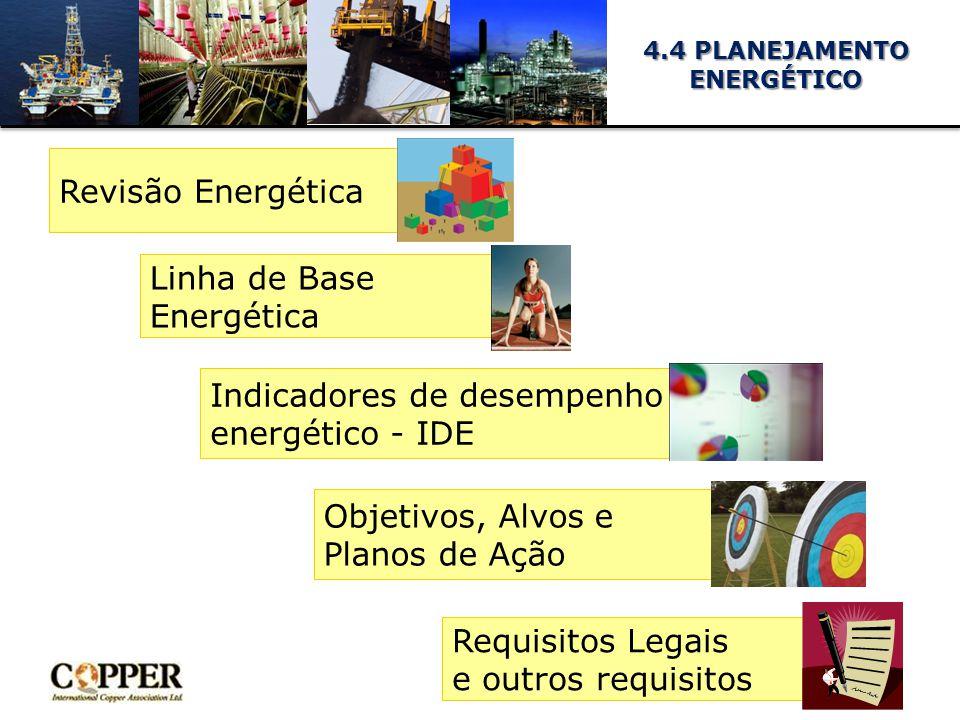 4.4 PLANEJAMENTO ENERGÉTICO Revisão Energética Indicadores de desempenho energético - IDE Objetivos, Alvos e Planos de Ação Requisitos Legais e outros requisitos Linha de Base Energética