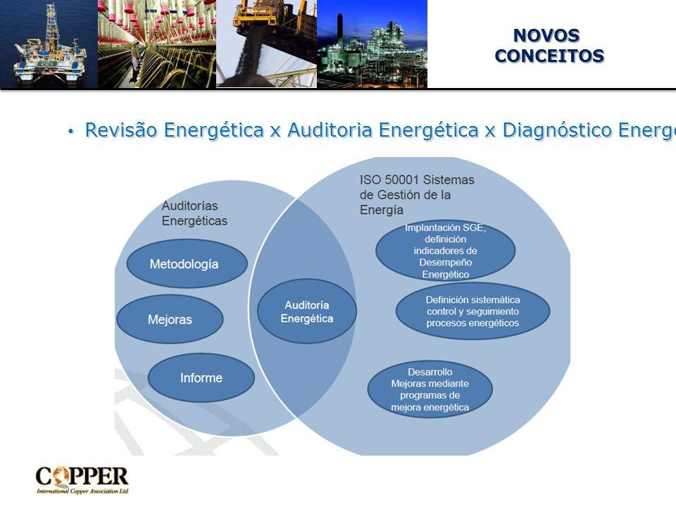 NOVOS Revisão Energética x Auditoria Energética x Diagnóstico Energético x … Revisão Energética x Auditoria Energética x Diagnóstico Energético x …