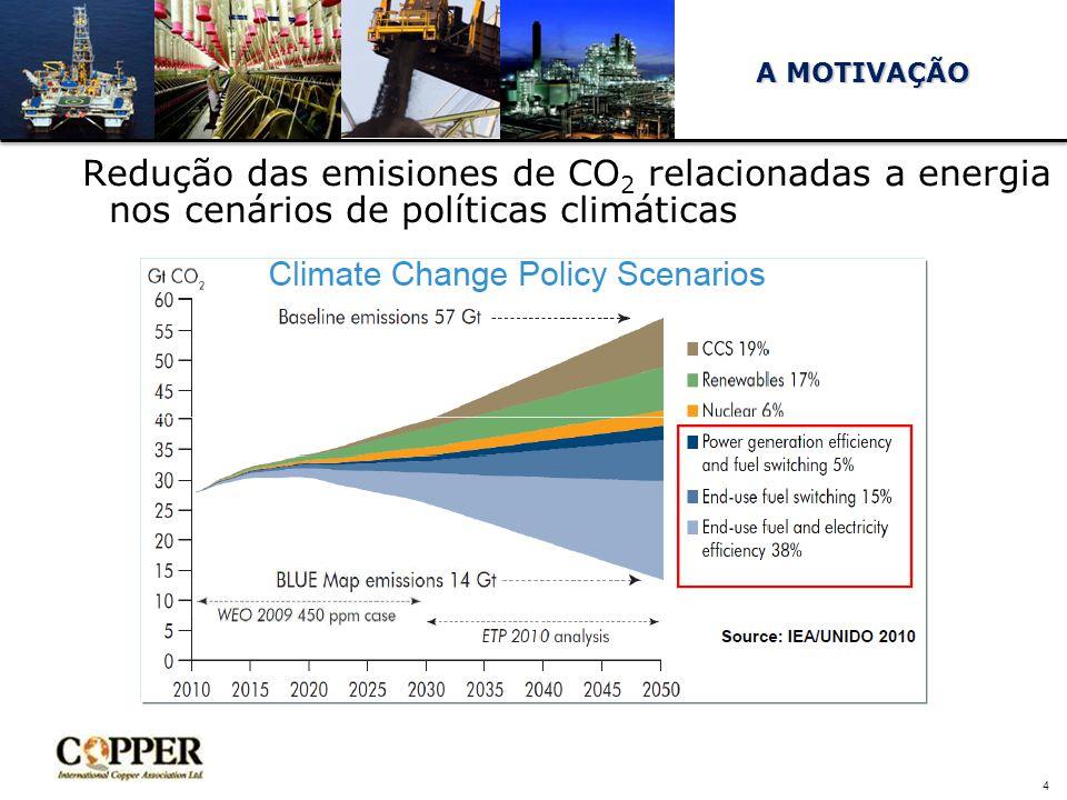 4 Redução das emisiones de CO 2 relacionadas a energia nos cenários de políticas climáticas A MOTIVAÇÃO