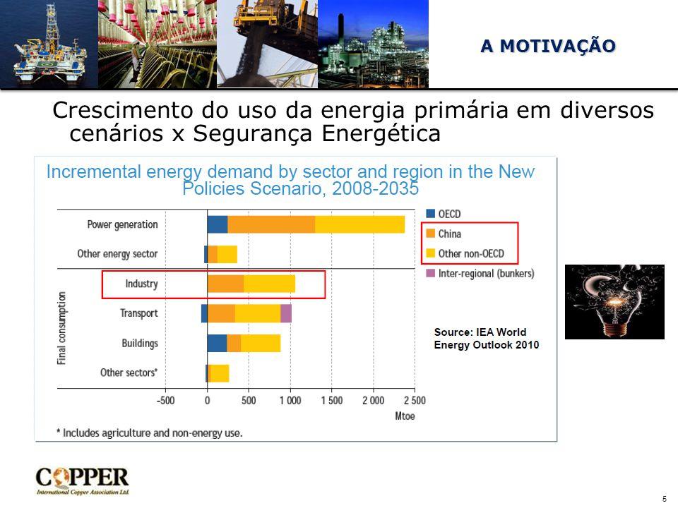 5 Crescimento do uso da energia primária em diversos cenários x Segurança Energética A MOTIVAÇÃO