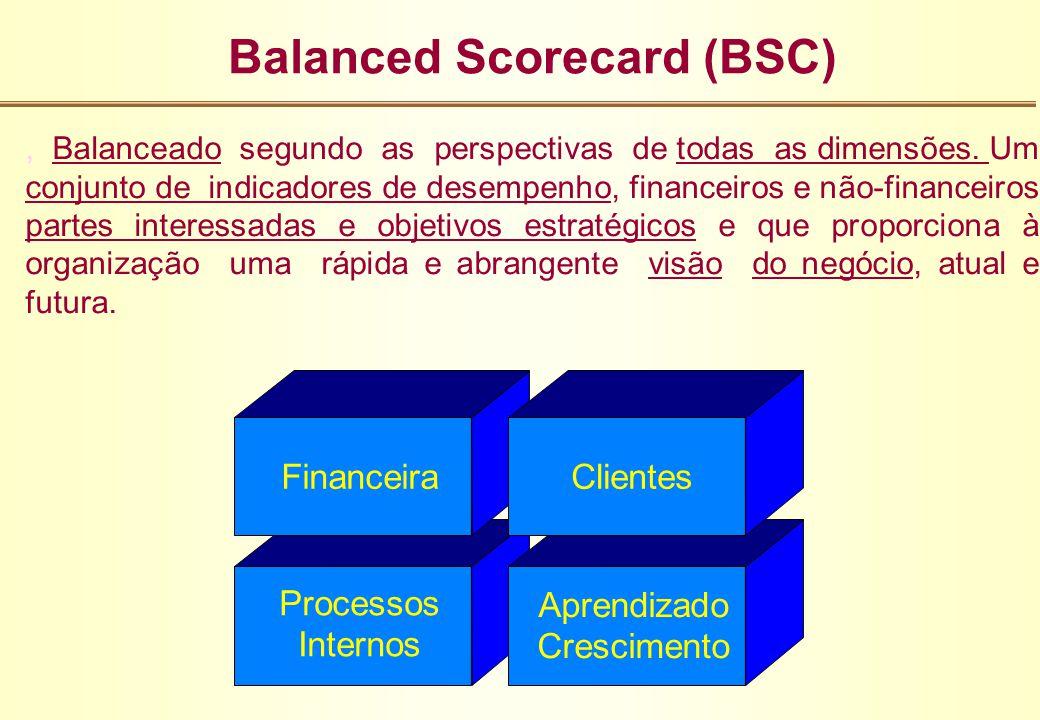Processos Internos Aprendizado Crescimento Balanced Scorecard (BSC), Balanceado segundo as perspectivas de todas as dimensões. Um conjunto de indicado