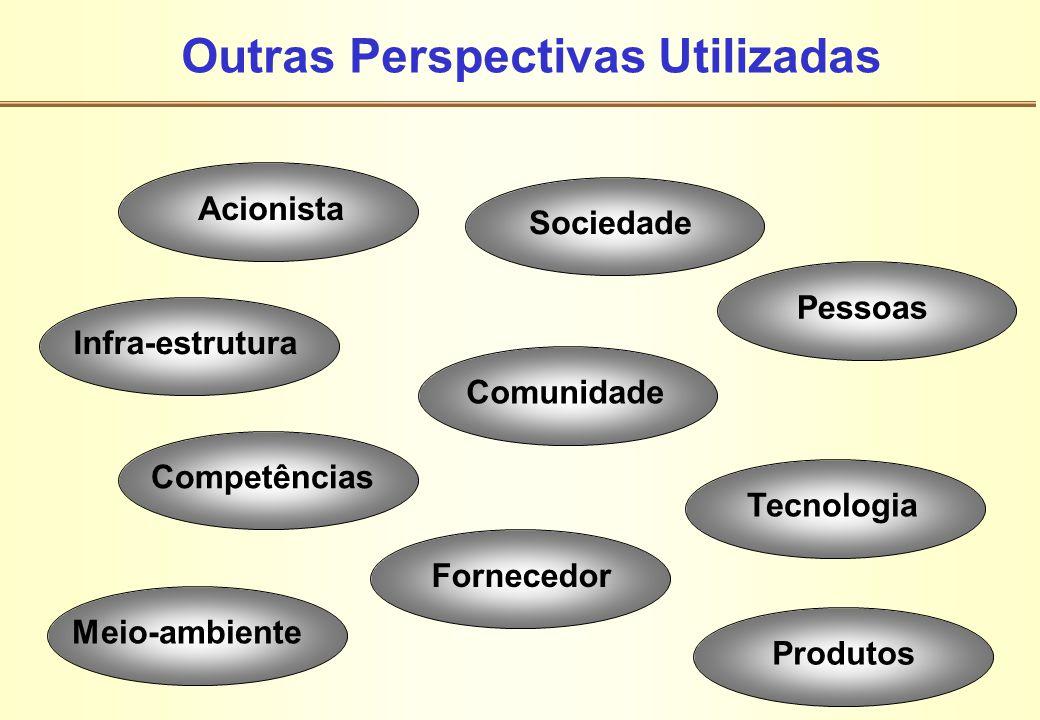 Outras Perspectivas Utilizadas Infra-estruturaSociedadeComunidadePessoas Competências TecnologiaMeio-ambienteFornecedorProdutosAcionista