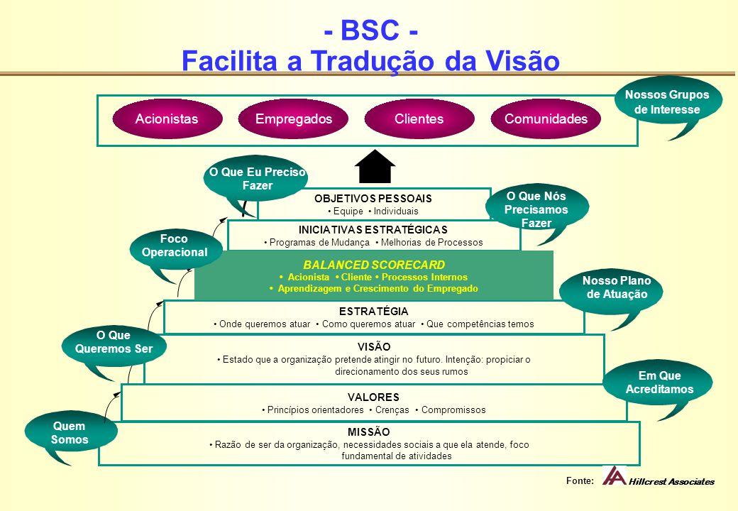 - BSC - Facilita a Tradução da Visão ESTRATÉGIA Onde queremos atuar Como queremos atuar Que competências temos INICIATIVAS ESTRATÉGICAS Programas de M