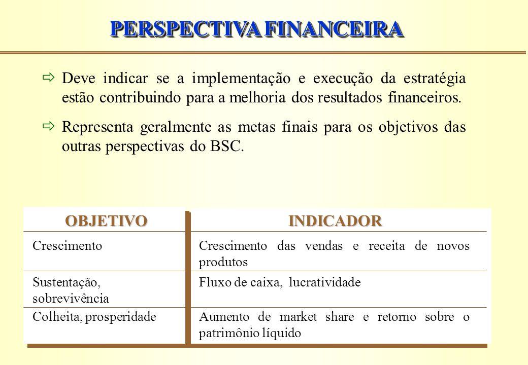 PERSPECTIVA FINANCEIRA  Deve indicar se a implementação e execução da estratégia estão contribuindo para a melhoria dos resultados financeiros.  Rep