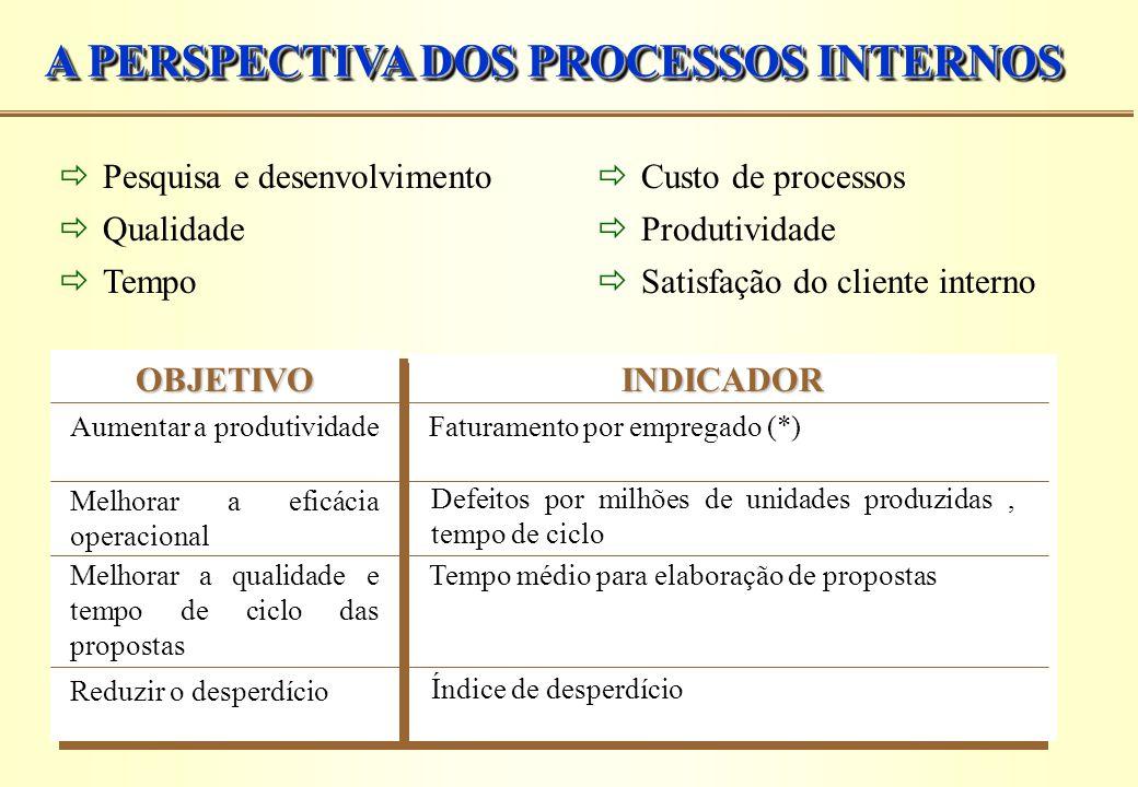 A PERSPECTIVA DOS PROCESSOS INTERNOS  Pesquisa e desenvolvimento  Qualidade  Tempo OBJETIVO Aumentar a produtividade INDICADOR Faturamento por empr