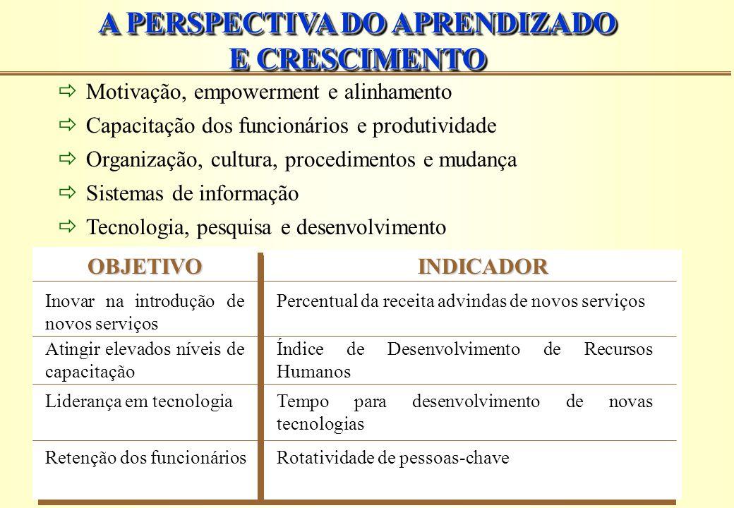 A PERSPECTIVA DO APRENDIZADO E CRESCIMENTO A PERSPECTIVA DO APRENDIZADO E CRESCIMENTO  Motivação, empowerment e alinhamento  Capacitação dos funcion