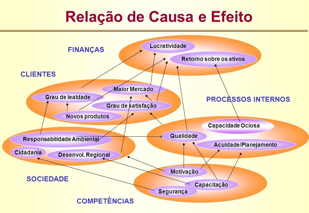 COMPETÊNCIAS Motivação Capacitação Segurança Desenvol. Regional Cidadania SOCIEDADE Responsabilidade Ambiental CLIENTES Grau de lealdade Novos produto