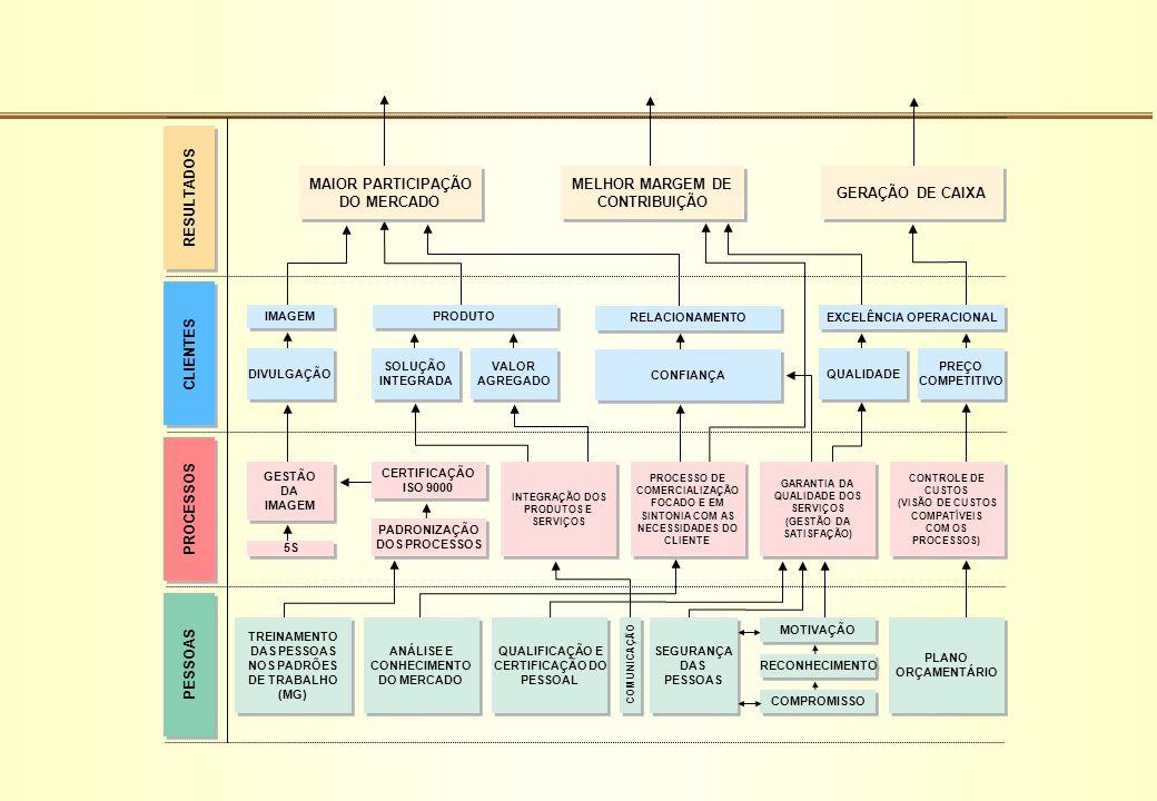 CLIENTES RESULTADOS PROCESSOS PESSOAS MAIOR PARTICIPAÇÃO DO MERCADO GERAÇÃO DE CAIXA MELHOR MARGEM DE CONTRIBUIÇÃO CONFIANÇA IMAGEM DIVULGAÇÃO QUALIDA