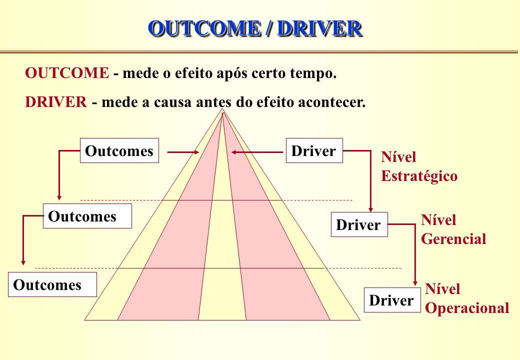 OUTCOME / DRIVER OUTCOME - mede o efeito após certo tempo. DRIVER - mede a causa antes do efeito acontecer. DriverOutcomes Driver Outcomes Nível Estra