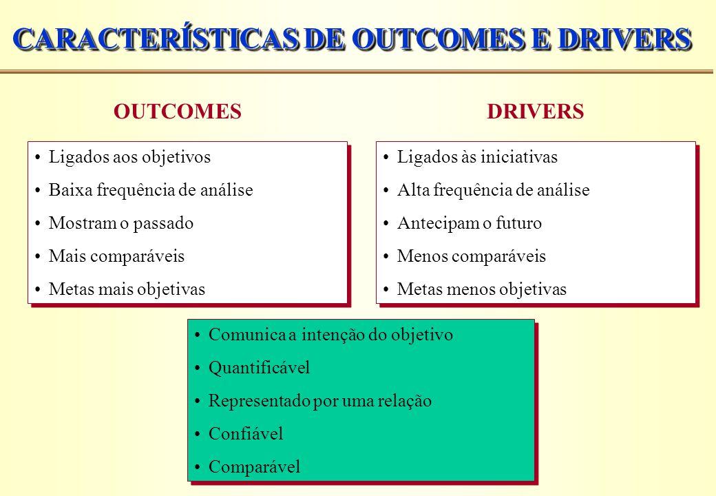 CARACTERÍSTICAS DE OUTCOMES E DRIVERS Ligados aos objetivos Baixa frequência de análise Mostram o passado Mais comparáveis Metas mais objetivas Ligado