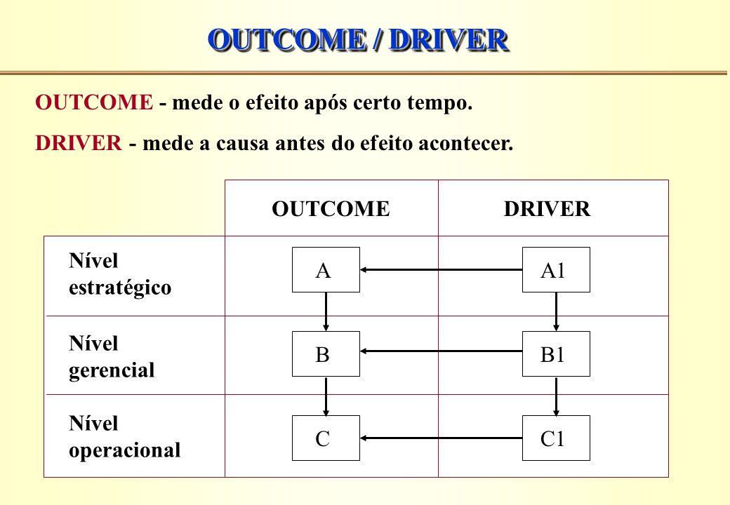 OUTCOME / DRIVER OUTCOME - mede o efeito após certo tempo. DRIVER - mede a causa antes do efeito acontecer. Nível estratégico Nível gerencial Nível op