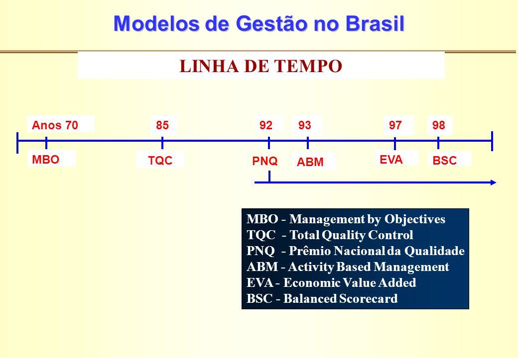 Modelos de Gestão no Brasil Anos 70 MBO 85 TQC 93 ABM 97 EVA MBO - Management by Objectives TQC - Total Quality Control PNQ - Prêmio Nacional da Quali