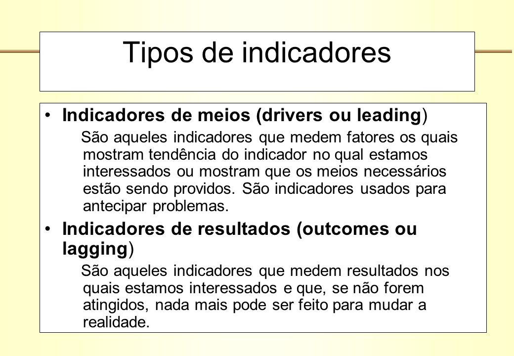 Tipos de indicadores Indicadores de meios (drivers ou leading) São aqueles indicadores que medem fatores os quais mostram tendência do indicador no qu