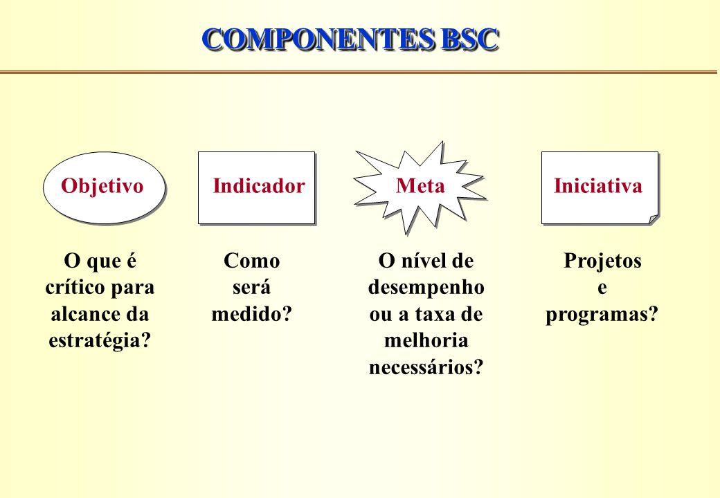 COMPONENTES BSC Objetivo O que é crítico para alcance da estratégia? Indicador Como será medido? Meta O nível de desempenho ou a taxa de melhoria nece