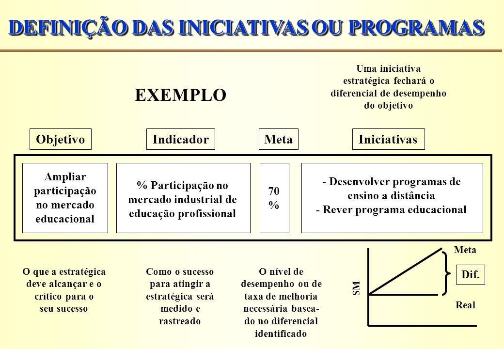 DEFINIÇÃO DAS INICIATIVAS OU PROGRAMAS Ampliar participação no mercado educacional % Participação no mercado industrial de educação profissional 70 %