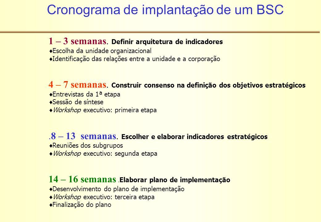 Cronograma de implantação de um BSC 1 – 3 semanas. Definir arquitetura de indicadores  Escolha da unidade organizacional  Identificação das relações