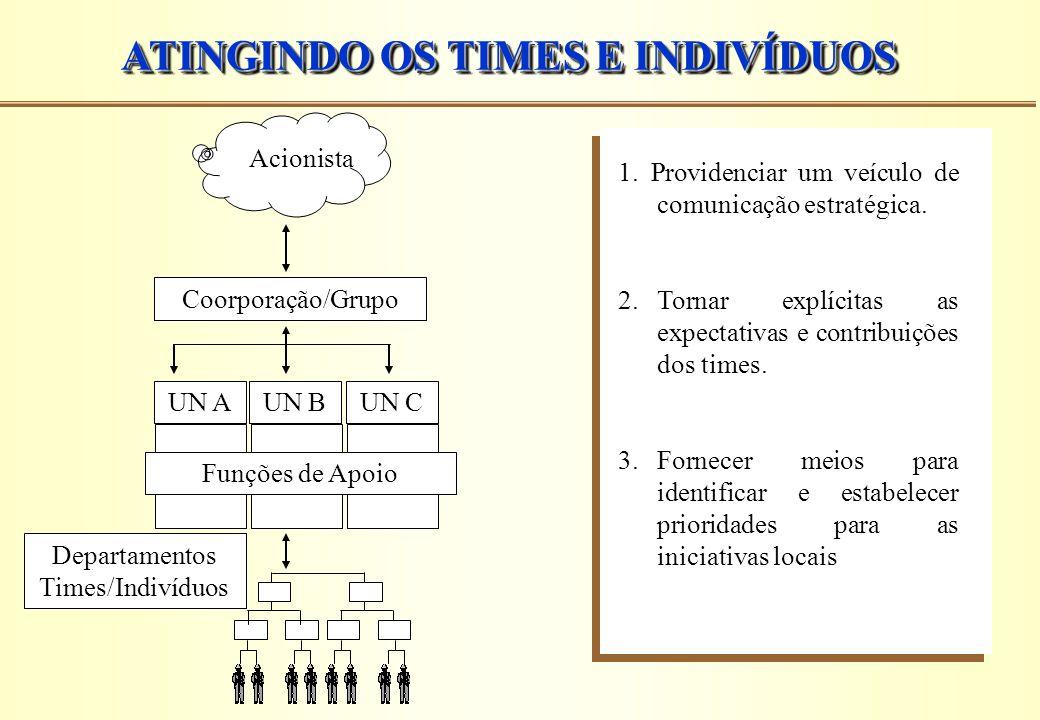 ATINGINDO OS TIMES E INDIVÍDUOS 1. Providenciar um veículo de comunicação estratégica. 2.Tornar explícitas as expectativas e contribuições dos times.