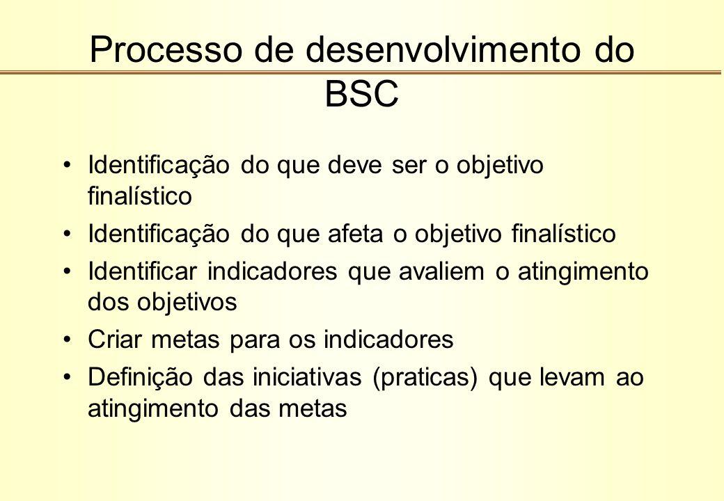 Processo de desenvolvimento do BSC Identificação do que deve ser o objetivo finalístico Identificação do que afeta o objetivo finalístico Identificar