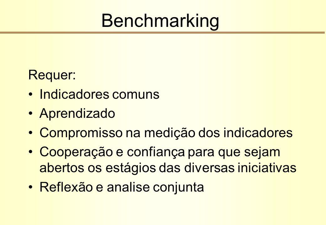Benchmarking Requer: Indicadores comuns Aprendizado Compromisso na medição dos indicadores Cooperação e confiança para que sejam abertos os estágios d