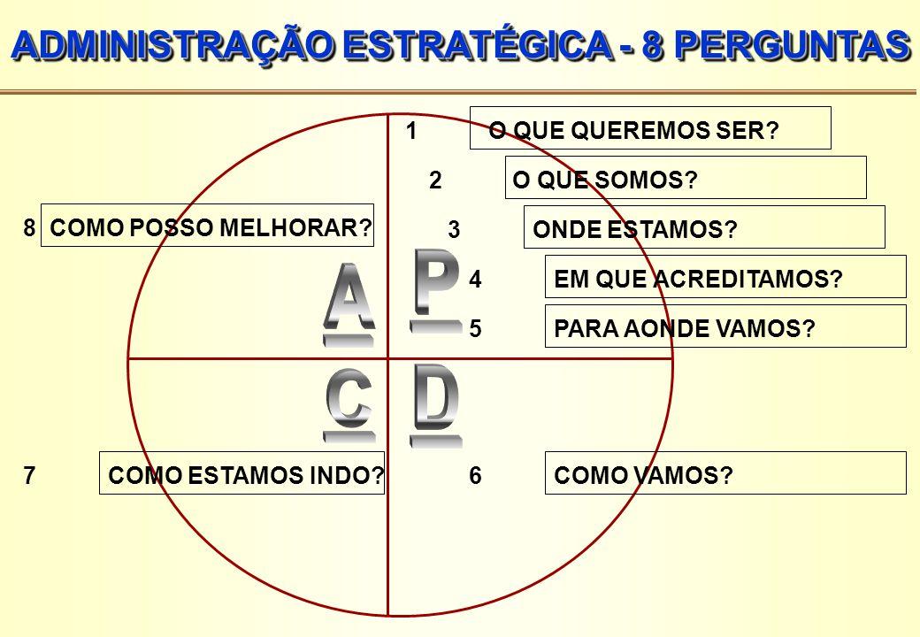 COMPONENTES BSC Objetivo O que é crítico para alcance da estratégia.
