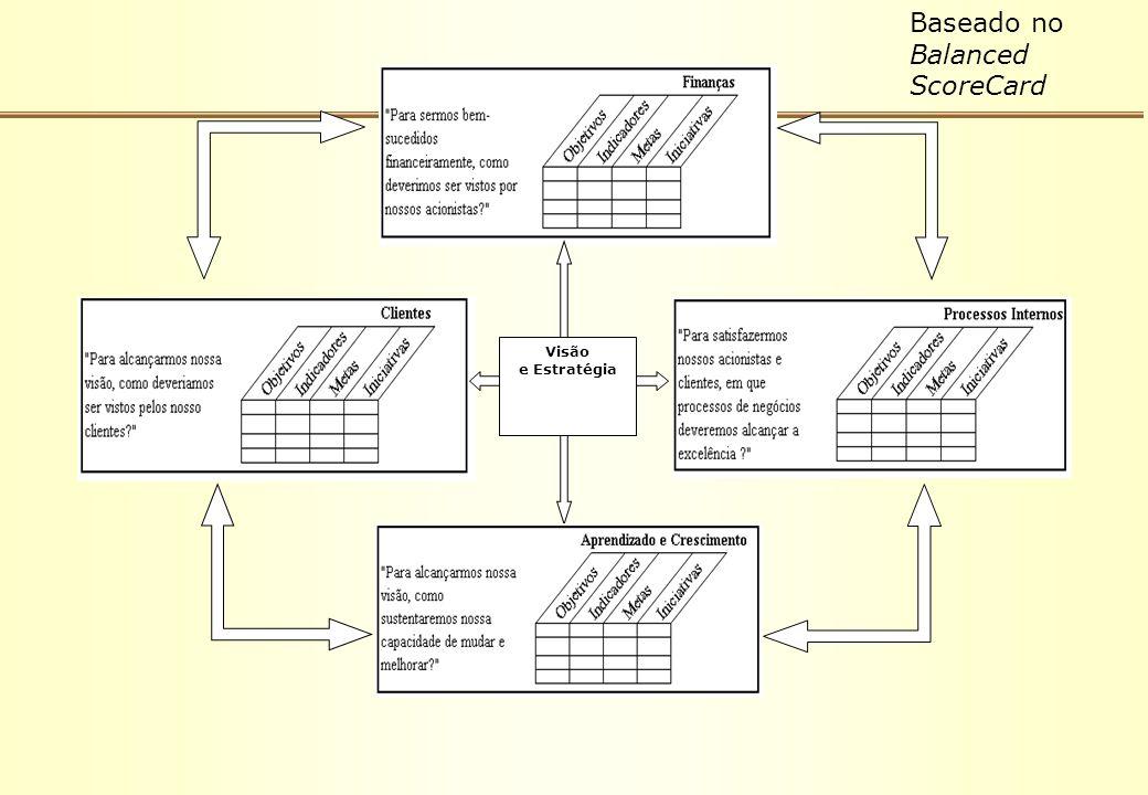 Visão e Estratégia Baseado no Balanced ScoreCard