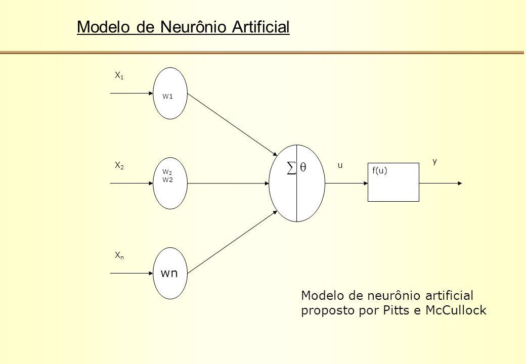 W1 W 2 ∑ θ u f(u) y X1X1 X2X2 XnXn wn Modelo de neurônio artificial proposto por Pitts e McCullock Modelo de Neurônio Artificial