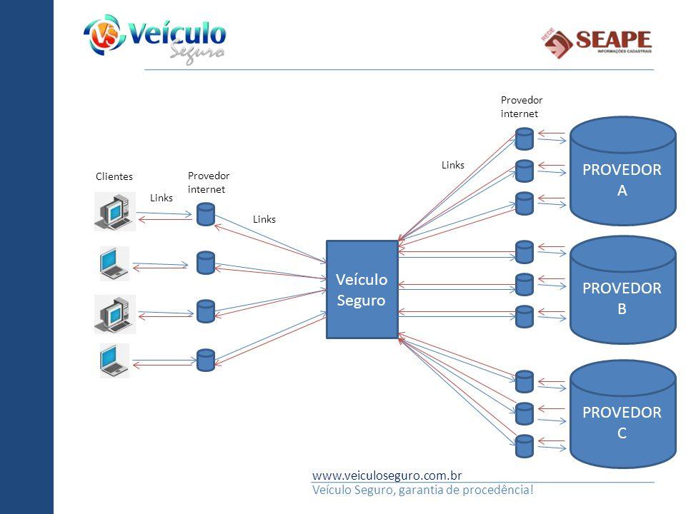www.veiculoseguro.com.br Veículo Seguro, garantia de procedência! Veículo Seguro PROVEDOR A Links Provedor internet Clientes Links Provedor internet P