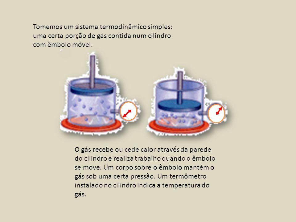 O gás recebe ou cede calor através da parede do cilindro e realiza trabalho quando o êmbolo se move. Um corpo sobre o êmbolo mantém o gás sob uma cert