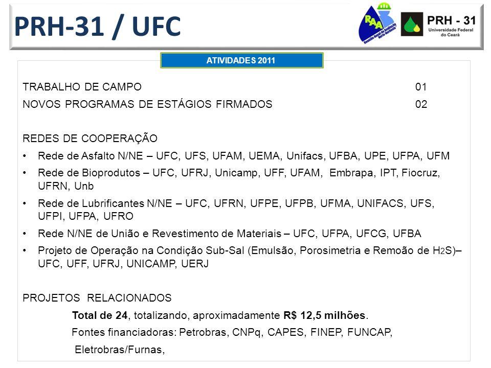 PRH-31 / UFC TRABALHO DE CAMPO01 NOVOS PROGRAMAS DE ESTÁGIOS FIRMADOS02 REDES DE COOPERAÇÃO Rede de Asfalto N/NE – UFC, UFS, UFAM, UEMA, Unifacs, UFBA, UPE, UFPA, UFM Rede de Bioprodutos – UFC, UFRJ, Unicamp, UFF, UFAM, Embrapa, IPT, Fiocruz, UFRN, Unb Rede de Lubrificantes N/NE – UFC, UFRN, UFPE, UFPB, UFMA, UNIFACS, UFS, UFPI, UFPA, UFRO Rede N/NE de União e Revestimento de Materiais – UFC, UFPA, UFCG, UFBA Projeto de Operação na Condição Sub-Sal (Emulsão, Porosimetria e Remoão de H 2 S)– UFC, UFF, UFRJ, UNICAMP, UERJ PROJETOS RELACIONADOS Total de 24, totalizando, aproximadamente R$ 12,5 milhões.