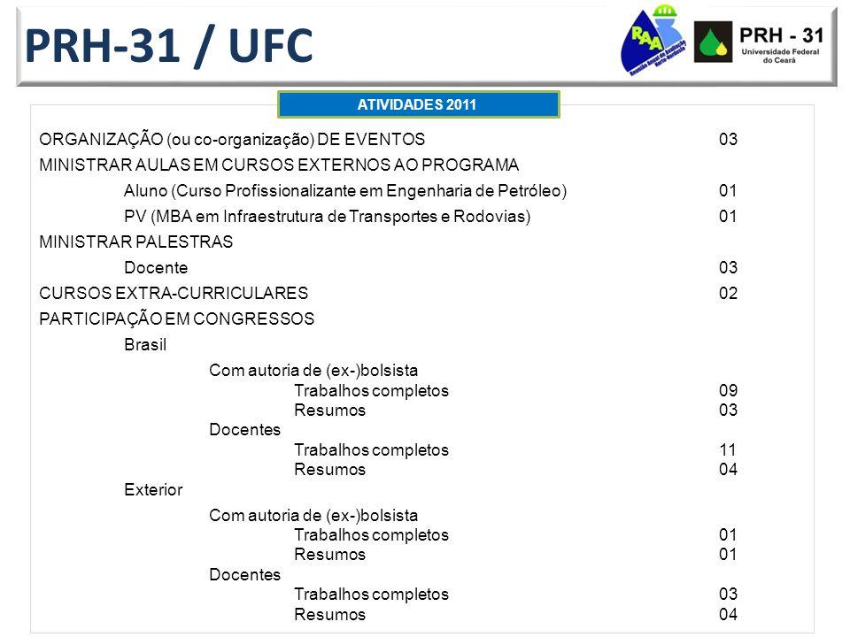 PRH-31 / UFC ORGANIZAÇÃO (ou co-organização) DE EVENTOS03 MINISTRAR AULAS EM CURSOS EXTERNOS AO PROGRAMA Aluno (Curso Profissionalizante em Engenharia de Petróleo)01 PV (MBA em Infraestrutura de Transportes e Rodovias)01 MINISTRAR PALESTRAS Docente 03 CURSOS EXTRA-CURRICULARES02 PARTICIPAÇÃO EM CONGRESSOS Brasil Com autoria de (ex-)bolsista Trabalhos completos09 Resumos03 Docentes Trabalhos completos11 Resumos04 Exterior Com autoria de (ex-)bolsista Trabalhos completos01 Resumos01 Docentes Trabalhos completos03 Resumos04 ATIVIDADES 2011
