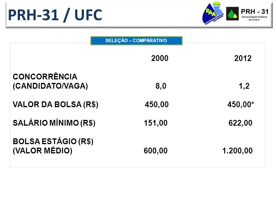PRH-31 / UFC 20002012 CONCORRÊNCIA (CANDIDATO/VAGA) 8,0 1,2 VALOR DA BOLSA (R$) 450,00 450,00* SALÁRIO MÍNIMO (R$) 151,00 622,00 BOLSA ESTÁGIO (R$) (VALOR MÉDIO) 600,00 1.200,00 SELEÇÃO – COMPARATIVO