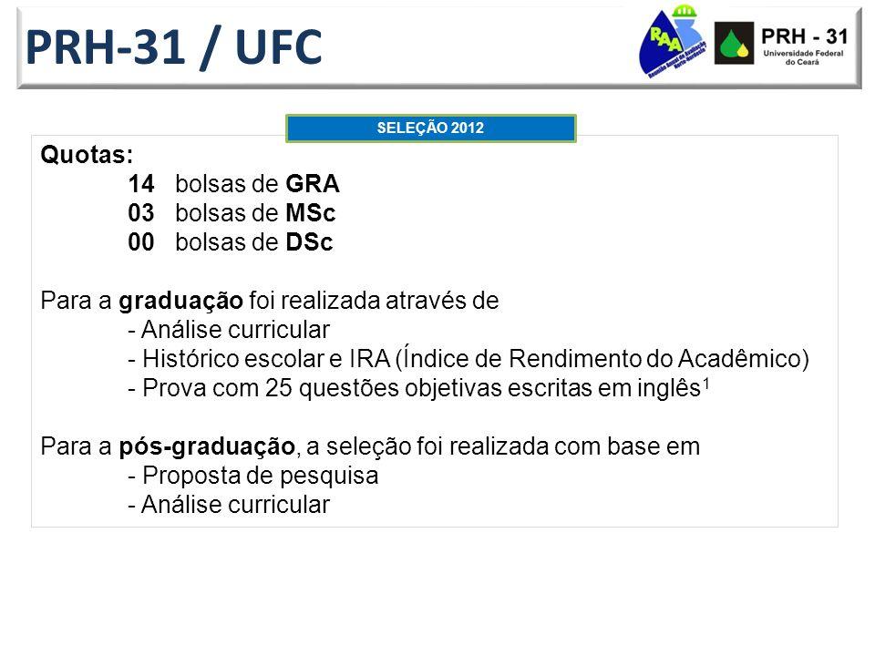 PRH-31 / UFC Quotas: 14 bolsas de GRA 03 bolsas de MSc 00 bolsas de DSc Para a graduação foi realizada através de - Análise curricular - Histórico escolar e IRA (Índice de Rendimento do Acadêmico) - Prova com 25 questões objetivas escritas em inglês 1 Para a pós-graduação, a seleção foi realizada com base em - Proposta de pesquisa - Análise curricular SELEÇÃO 2012
