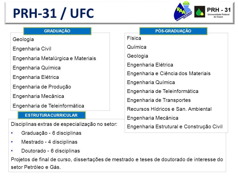 PRH-31 / UFC 2011: - Estudante: Thais Ferreira Pamplona | Orientadora: Sandra Aguiar Soares Título: Desenvolvimento de aditivos nanoestruturados para melhorar o desempenho de ligantes asfálticos.