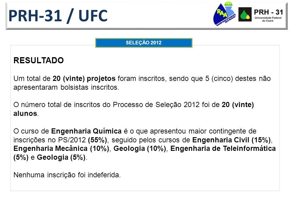 PRH-31 / UFC RESULTADO Um total de 20 (vinte) projetos foram inscritos, sendo que 5 (cinco) destes não apresentaram bolsistas inscritos.