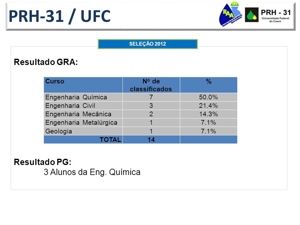 Resultado GRA: Resultado PG: 3 Alunos da Eng.