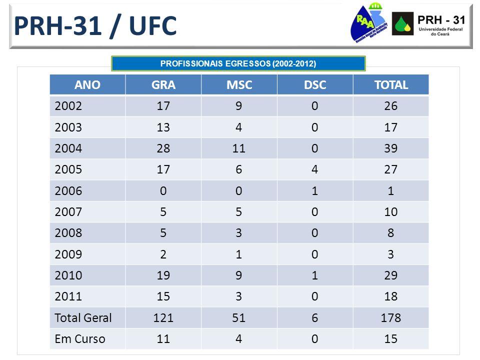 PRH-31 / UFC PROFISSIONAIS EGRESSOS (2002-2012) ANOGRAMSCDSCTOTAL 2002179026 2003134017 20042811039 2005176427 20060011 200755010 20085308 20092103 2010199129 2011153018 Total Geral121516178 Em Curso114015