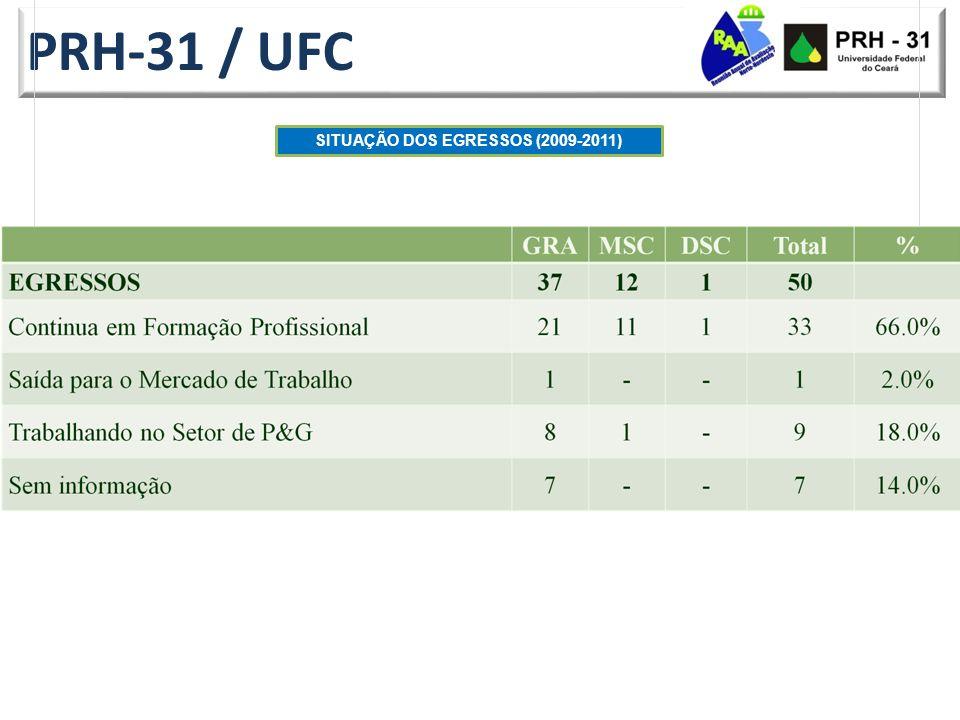 PRH-31 / UFC SITUAÇÃO DOS EGRESSOS (2009-2011)