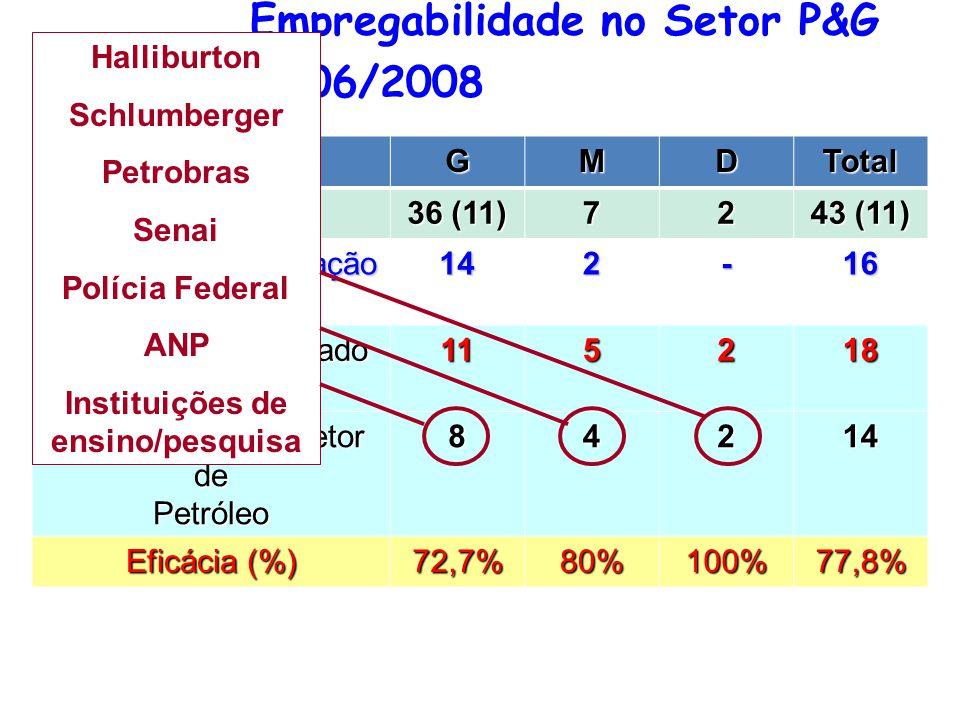 Empregabilidade no Setor P&G 2006/2008 GMDTotal EGRESSOS 36 (11) 72 43 (11) Continua em Formação Profissional 142-16 Saída para o Mercado de Trabalho 115218 Trabalhando no Setor de Petróleo 84214 Eficácia (%) 72,7%80%100%77,8% Halliburton Schlumberger Petrobras Senai Polícia Federal ANP Instituições de ensino/pesquisa