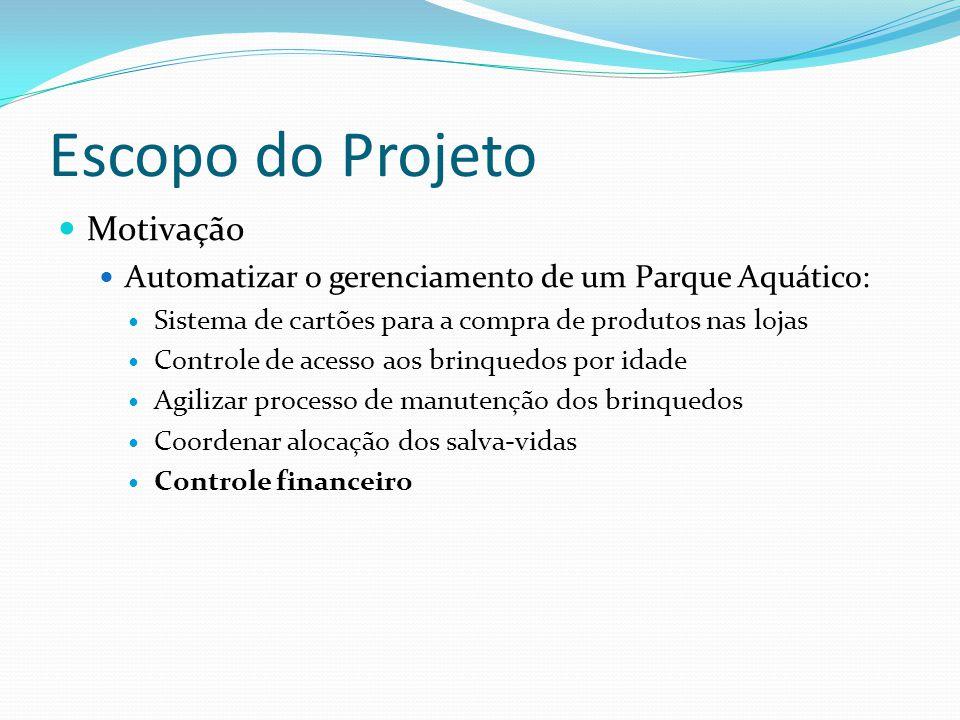 Escopo do Projeto Motivação Automatizar o gerenciamento de um Parque Aquático: Sistema de cartões para a compra de produtos nas lojas Controle de aces