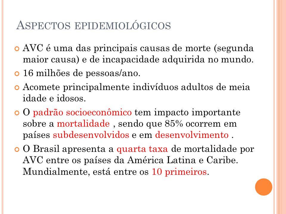 A SPECTOS E PIDEMIOLÓGICOS Estatísticas brasileiras indicam que o AVC é a causa mais frequente de óbito na população adulta (10%) e corresponde a 10% das internações hospitalares públicas.