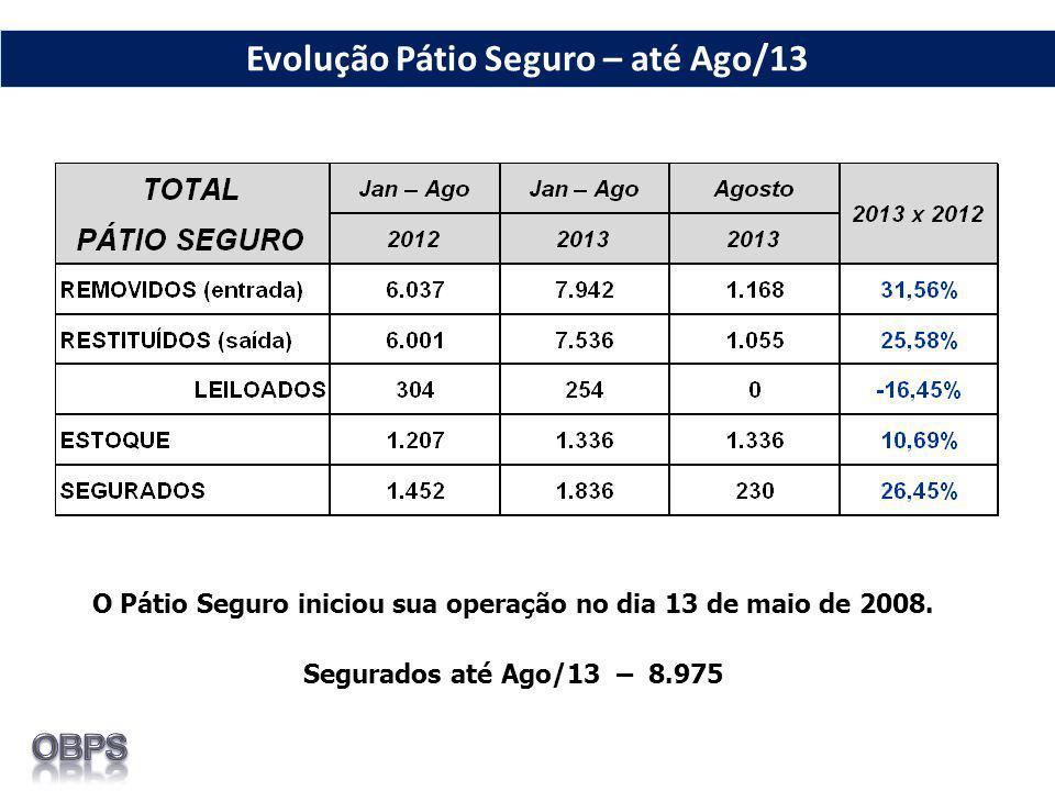 O Pátio Seguro iniciou sua operação no dia 13 de maio de 2008. Segurados até Ago/13 – 8.975 Evolução Pátio Seguro – até Ago/13