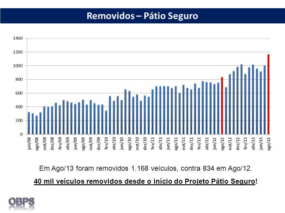 Em Ago/13 foram removidos 1.168 veículos, contra 834 em Ago/12. 40 mil veículos removidos desde o início do Projeto Pátio Seguro! Removidos – Pátio Se